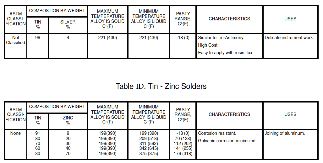 Table - IC . Tin - Silver Solders