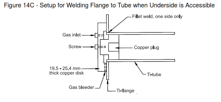 FIGURE 14 - Typical Shielding Arrangements