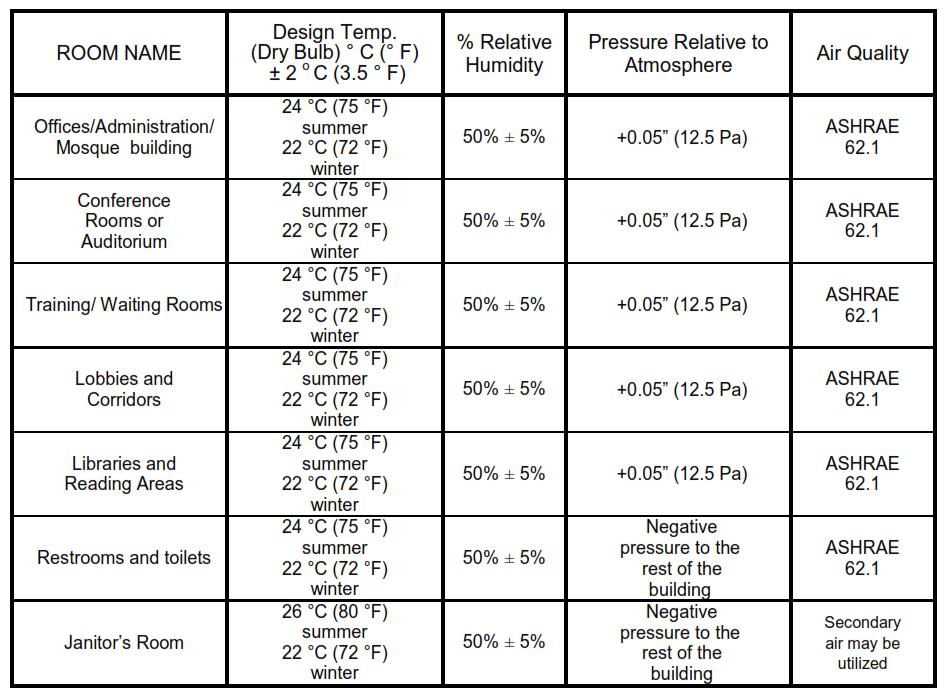 Table II - Indoor (Internal) Design Criteria