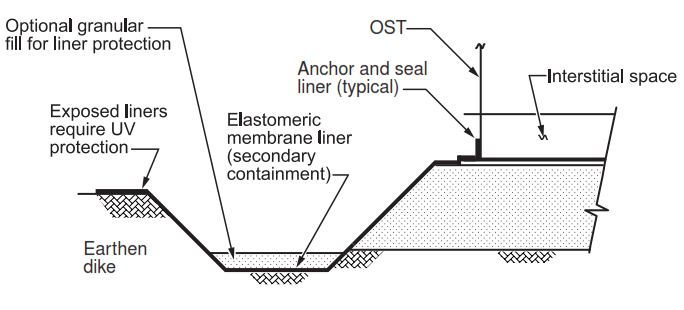 FIGURE 4 - Double Bottom Onground Storage Tank (OST) with Earth Foundation