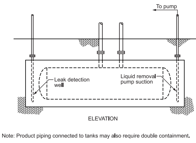 FIGURE 7 - Double Wall Tank