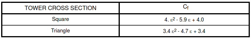 Table X - Force Coefficients for Trussed Towers, Cf