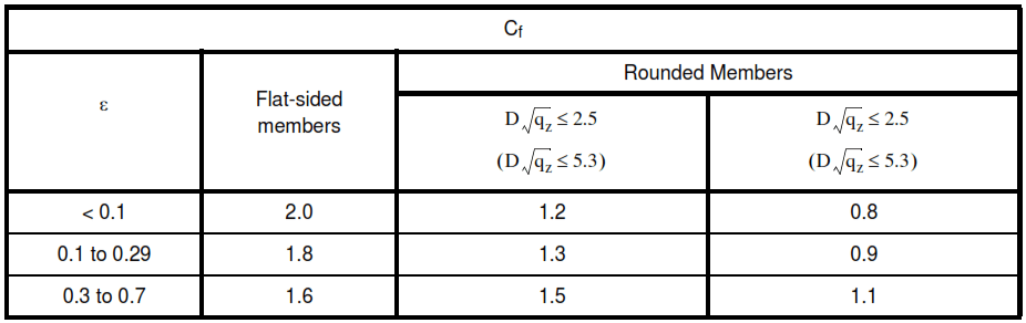 Table XI - Force Coefficients For Open Signs and Lattice Framework, Cf