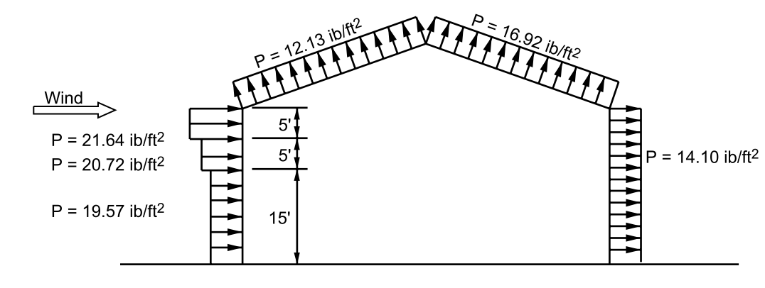 Figure 4 - Wind Loading Diagram - Example 1
