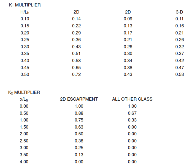 ASCE 7-95 Minimum Design Loads for Buildings and Other Structures