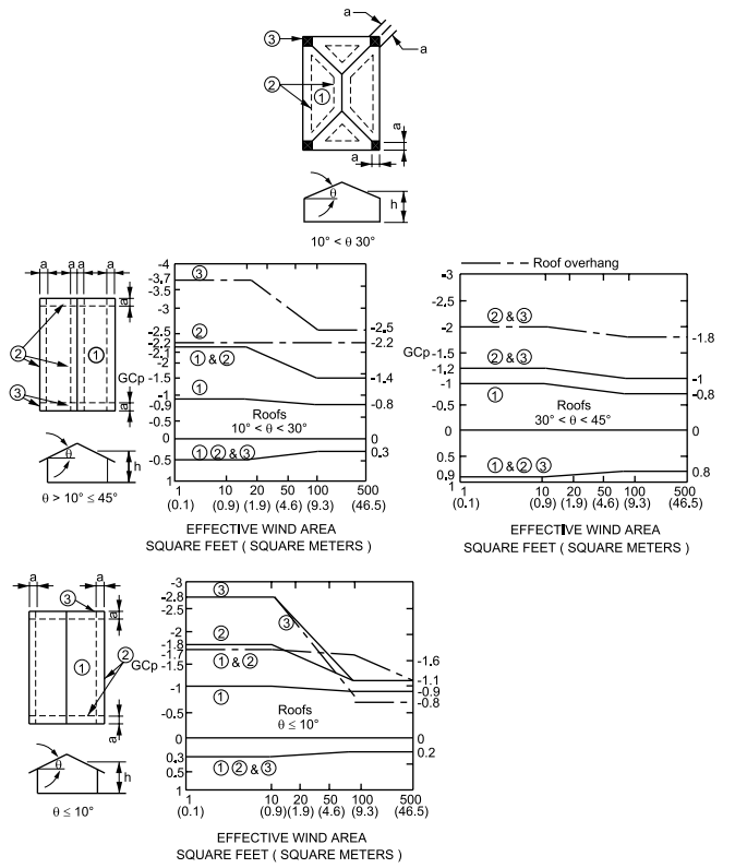 FIGURE ASCE 7-95 - Gabled and Hipped Roofs (Refer to Notes on Figure)