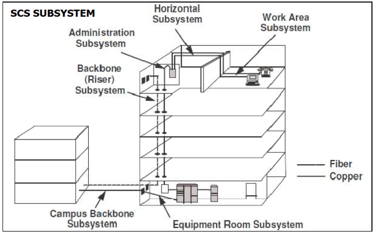 Structured Cabling Design, Architectural and Environmental Considerations