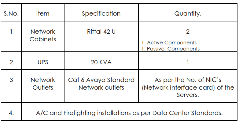 Minimum Requirement of the Network Resources for a Standard Data Center