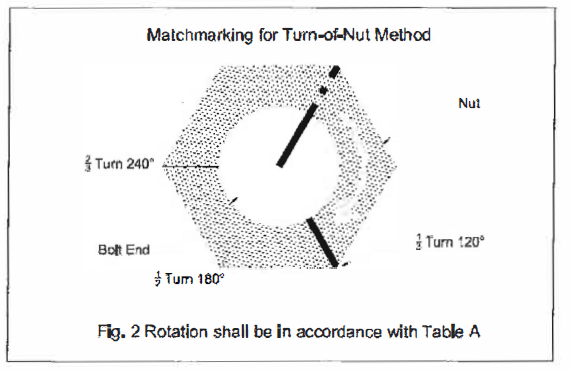 "Fully Tightening by ""Turn of Nut"" Method"