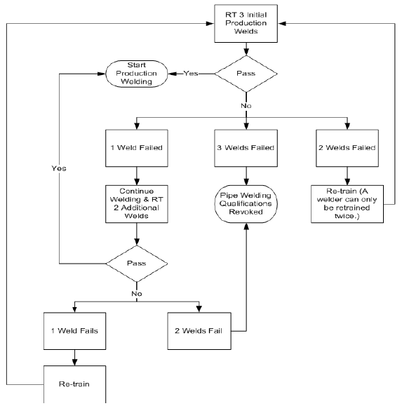 Flow Diagram Of Radiographic Requirement for 1st Three Production Welds