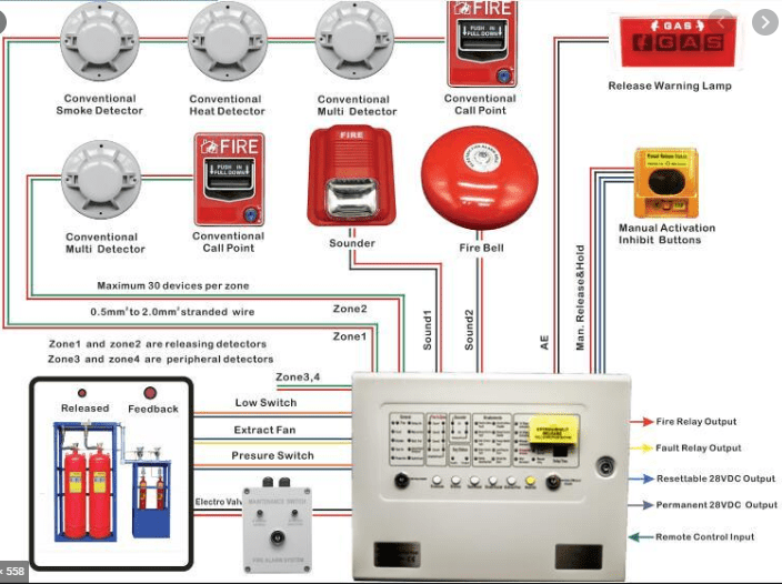 Fire Alarm & Fire Protection of Substation Building