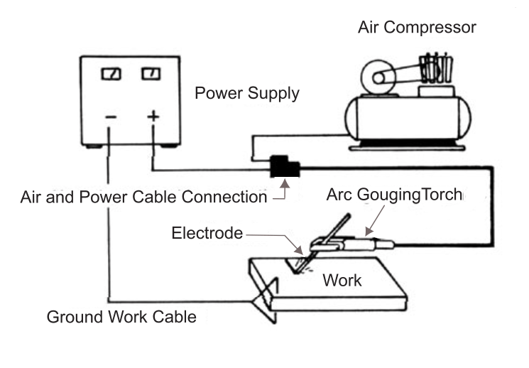 Figure 1 - Normal Setup for Air Carbon Arc Gouging and Cutting