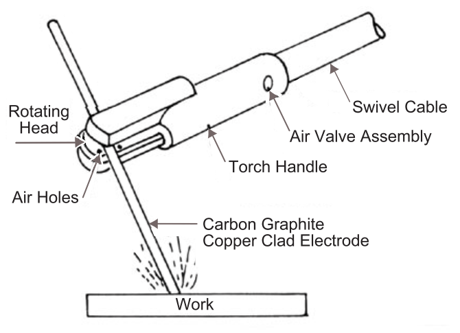 Figure 2 - Air Carbon Arc Torch and Component