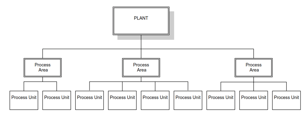 Distributed Control System DCS Implementation Guidelines