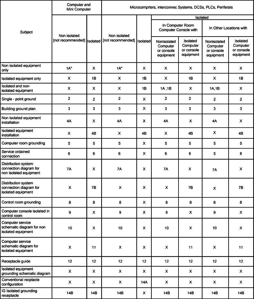 Table I - Index To Grounding Application as Shown On Figures 1 – 14