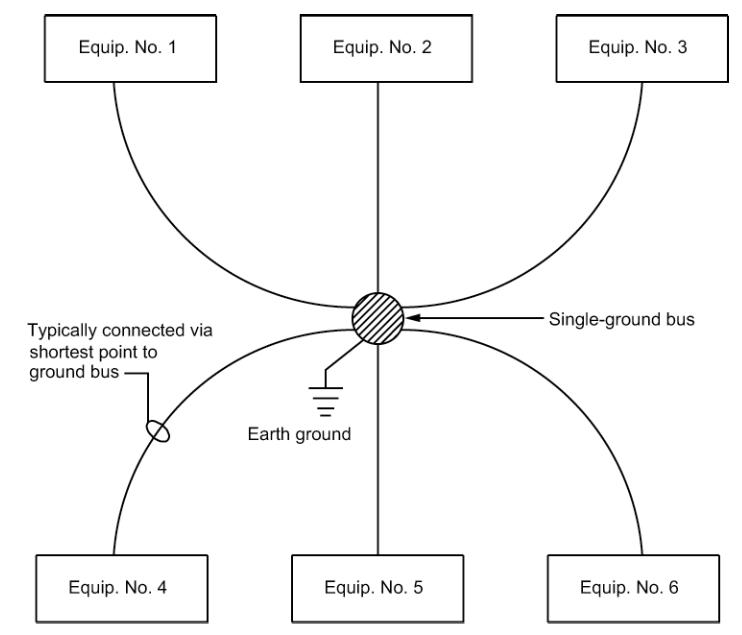 Figure 2 - Single-Point Ground