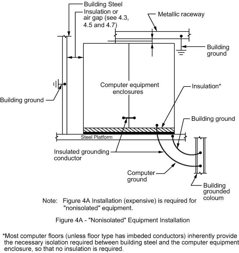 Figure 4A - Computer Equipment Grounding Scheme