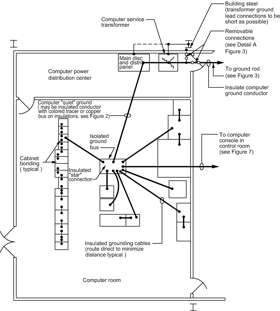 Figure 5 - Computer Room Power System Grounding Requirements