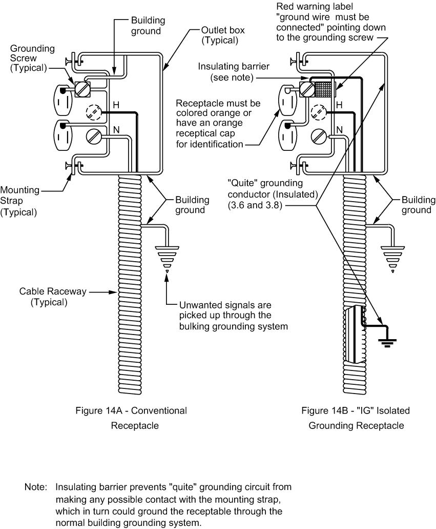 Figure 14 - Receptacle Configurations