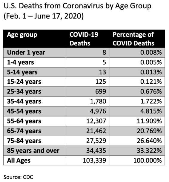 coronavirus covid mortality us by age.png