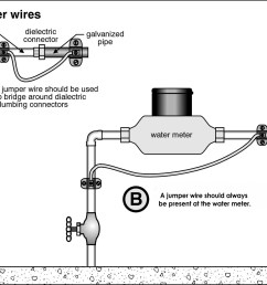 but if the water pipe is used as part of the electrical system it must be complete the water meter gets in the way the solution is simple bond a wire  [ 1501 x 1201 Pixel ]
