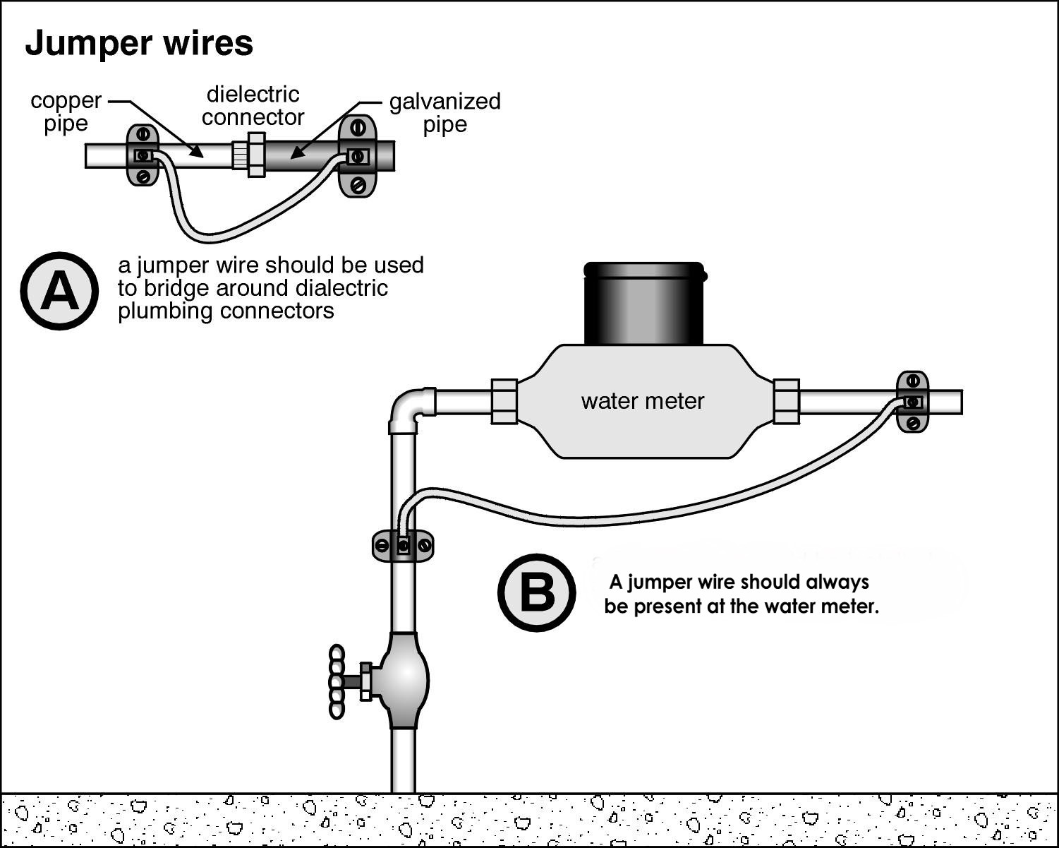 hight resolution of but if the water pipe is used as part of the electrical system it must be complete the water meter gets in the way the solution is simple bond a wire
