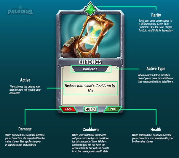 Card Anatomy