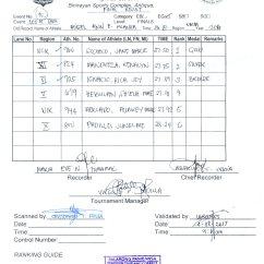 High School Shot Put Diagram Generac Generator Transfer Switch Wiring 2017 Palarong Pambansa Result 2018