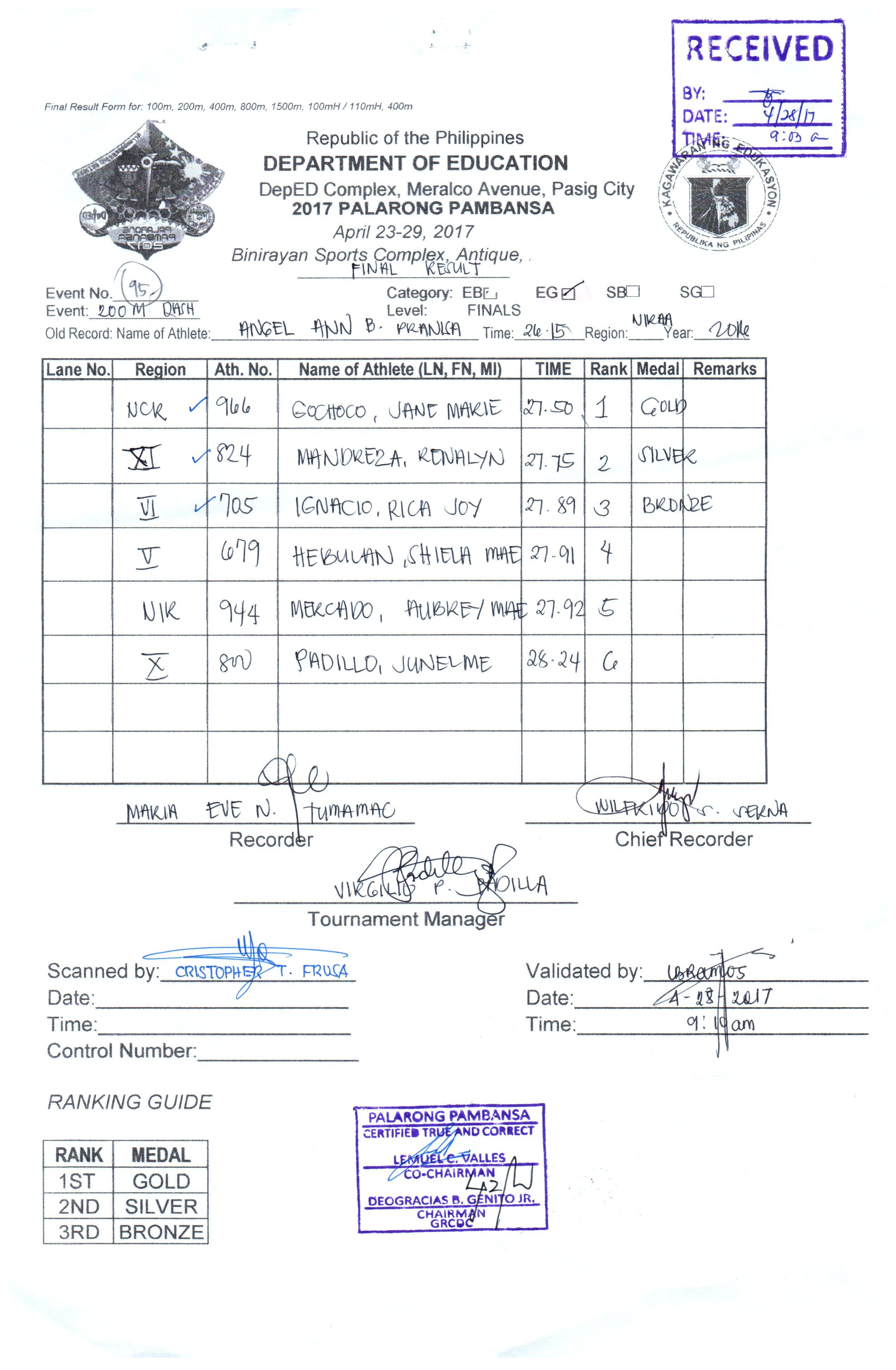 high school shot put diagram ford alt wiring 2017 palarong pambansa result 2018