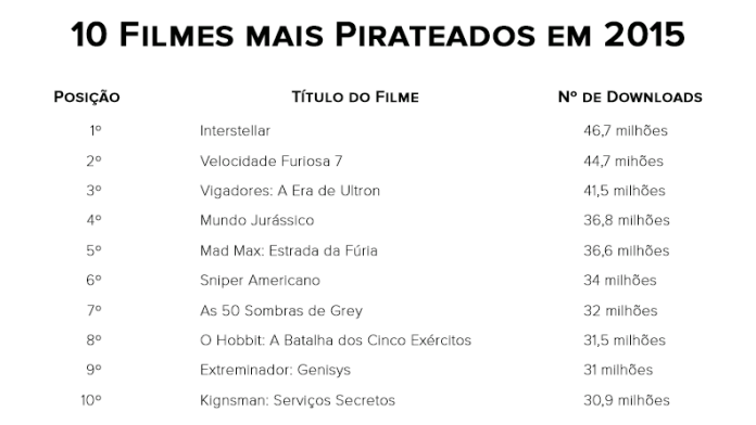 Filmes mais pirateados de 2015