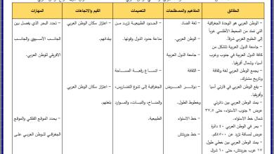 Photo of تحليل مميز لمحتوى الدراسات الاجتماعية الصف الثامن الفصل الأول