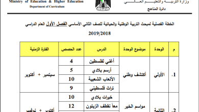 Photo of خطة الوزارة لمبحث التربية الوطنية والحياتية للصف الثاني الفصل الأول