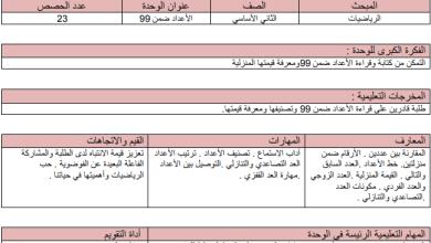 Photo of التحضير بالنظام الجديد لكامل مبحث الرياضيات للصف الثاني الفصل الأول
