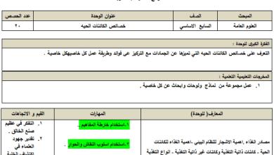 Photo of التحضير بالنظام الجديد لكامل مبحث علوم سابع الفصل الأول