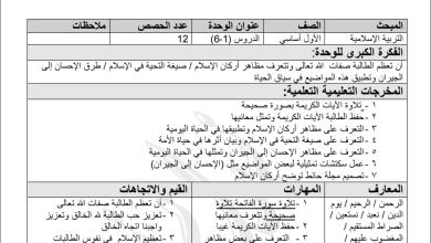 Photo of التحضير بالمخرجات للدروس 1-6 لمبحث التربية الإسلامية للصف الأول الفصل الثاني