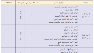 صورة خطة فصلية مقترحة لمبحث اللغة العربية للصف الخامس الفصل الأول