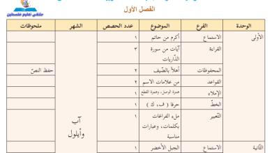 Photo of خطة فصلية مقترحة لمبحث اللغة العربية للصف السادس الفصل الأول