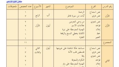 صورة خطة فصلية مقترحة لمبحث اللغة العربية للصف السابع الفصل الأول