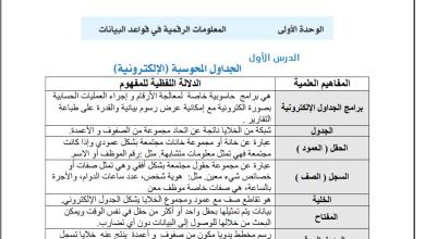 Photo of ملخص شامل ورائع  لمادة التكنولوجيا لصف العاشر الفصل الأول
