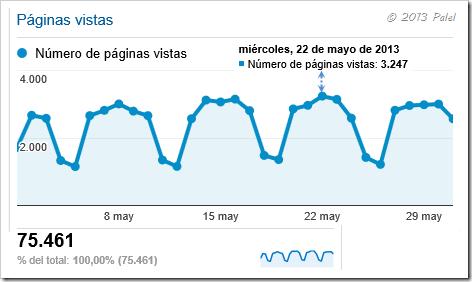 Estadísticas mayo 2013