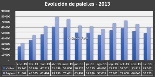 Estadísticas PALEL 2013