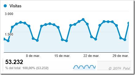 Estadísticas PALEL - marzo 2014