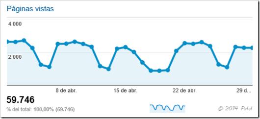Estadísticas PALEL - abril 2014