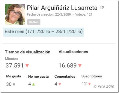 Estadísticas noviembre 2016 - palel.es