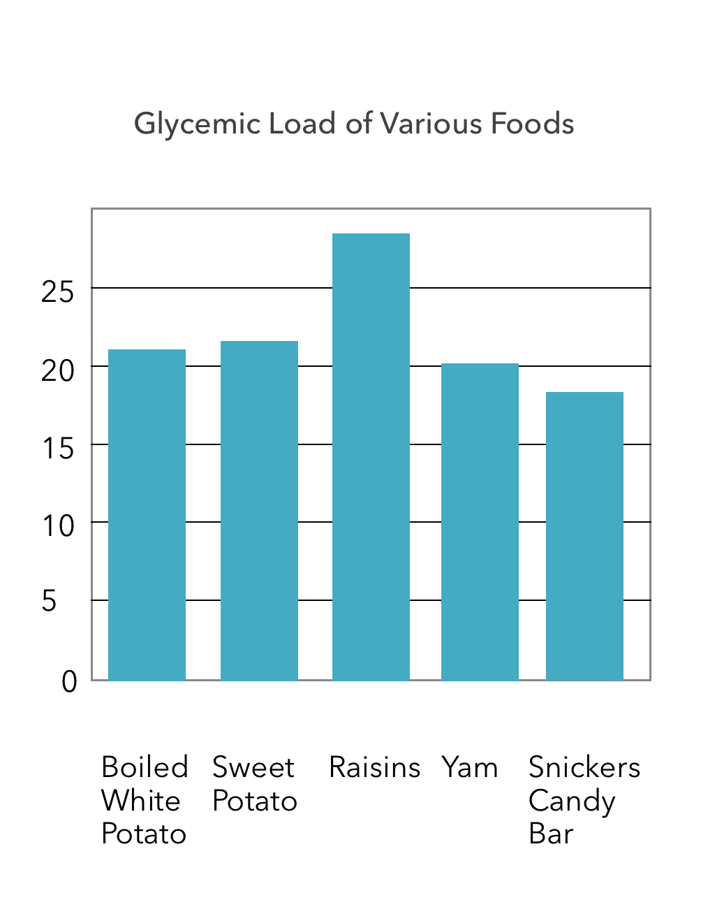 Glycemic Load of Various Foods by Harvard