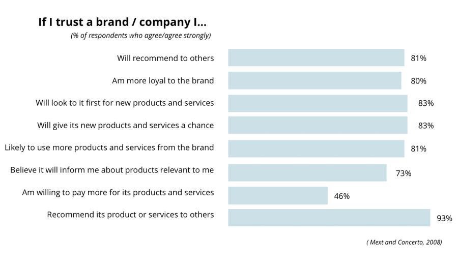 Brand Trust Increases Sales