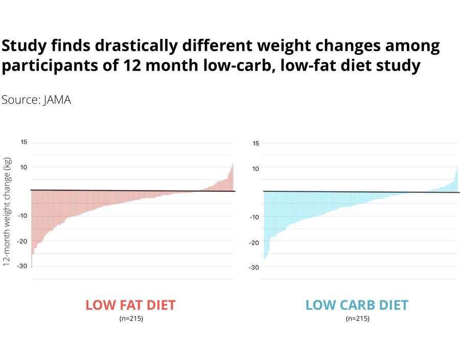 DIETFITS trial effect of low carb vs low fat diet