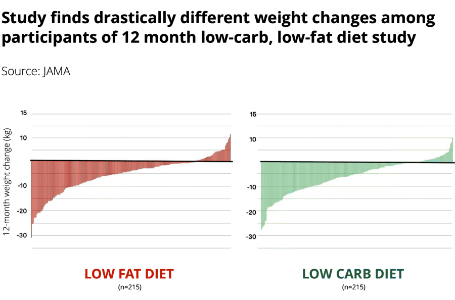 DIETFITS low carb low fat weight loss study