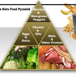 How keto is beneficial