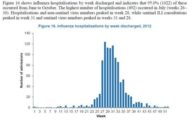 flu hospital discharges nz